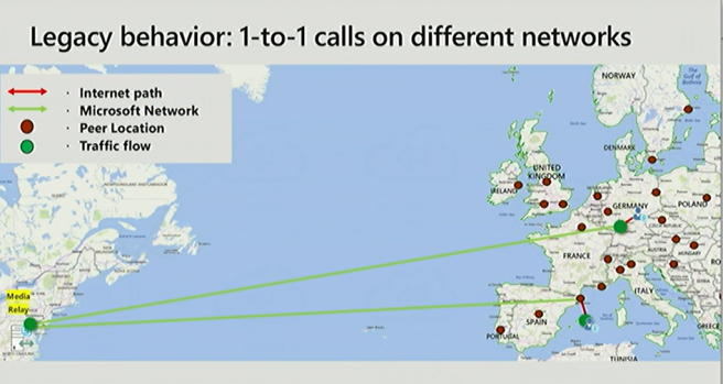 Legacy behavior: 1-to-1 calls on different networks