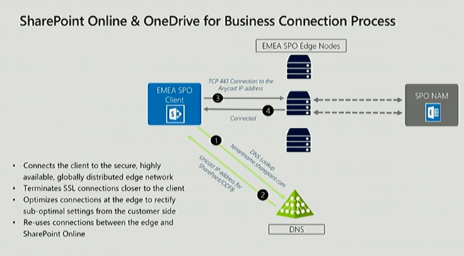 SharPoint Online & OneDrive for Business Connection Process