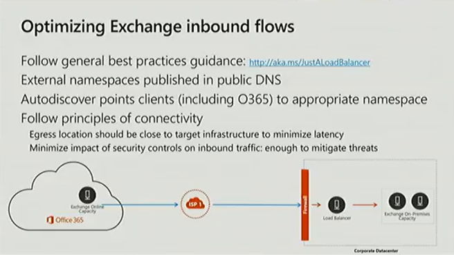 Optimizing Exchange inbound flows