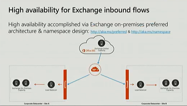 High availability for Exchange inbound flows