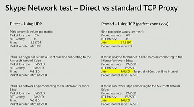 Skype Network test - Direct vs standard TCP Proxy