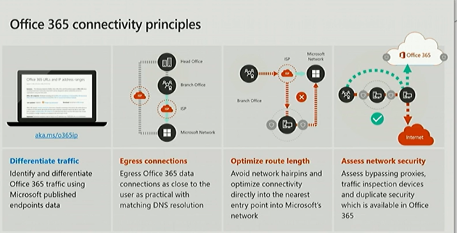 Office 365 connectivity principles